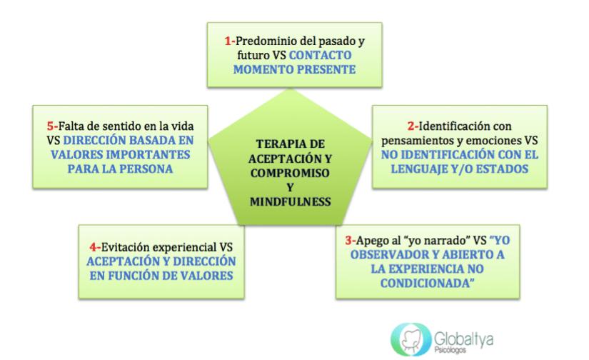 terapia mindfulness tercera generación alcorcon globaltya psicólogos